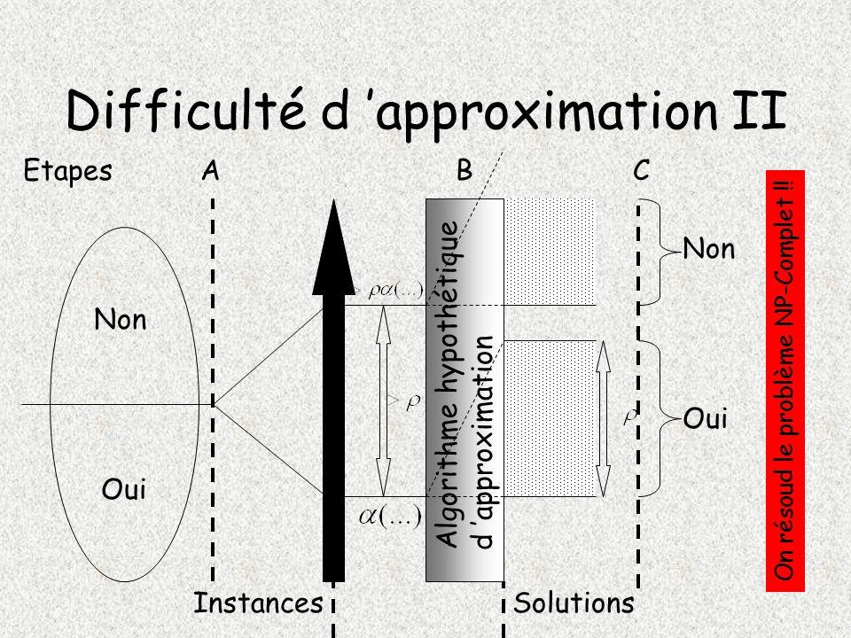 Difficulté d approximation II Oui Non Algorithme hypothétique d approximation InstancesSolutions EtapesABC Oui Non On résoud le problème NP-Complet !!