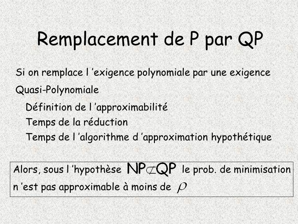 Remplacement de P par QP Si on remplace l exigence polynomiale par une exigence Quasi-Polynomiale Temps de la réduction Temps de l algorithme d approximation hypothétique Alors, sous l hypothèsele prob.