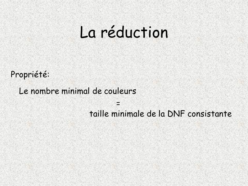 La réduction Propriété: Le nombre minimal de couleurs taille minimale de la DNF consistante =