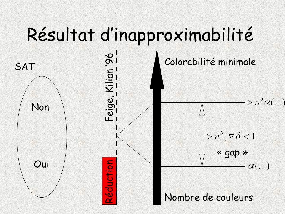 Résultat dinapproximabilité Oui Non Colorabilité minimale Nombre de couleurs Réduction « gap » SAT Feige, Kilian 96