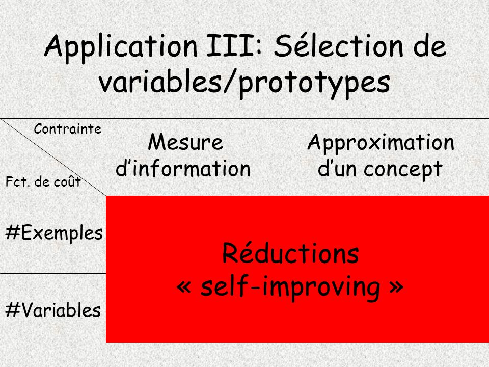 Application III: Sélection de variables/prototypes #Variables #Exemples Mesure dinformation Approximation dun concept Contrainte Fct. de coût Réductio