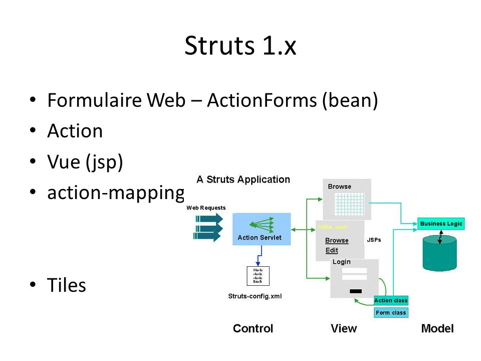 Struts 1.x Formulaire Web – ActionForms (bean) Action Vue (jsp) action-mapping du struts-config.xml Tiles