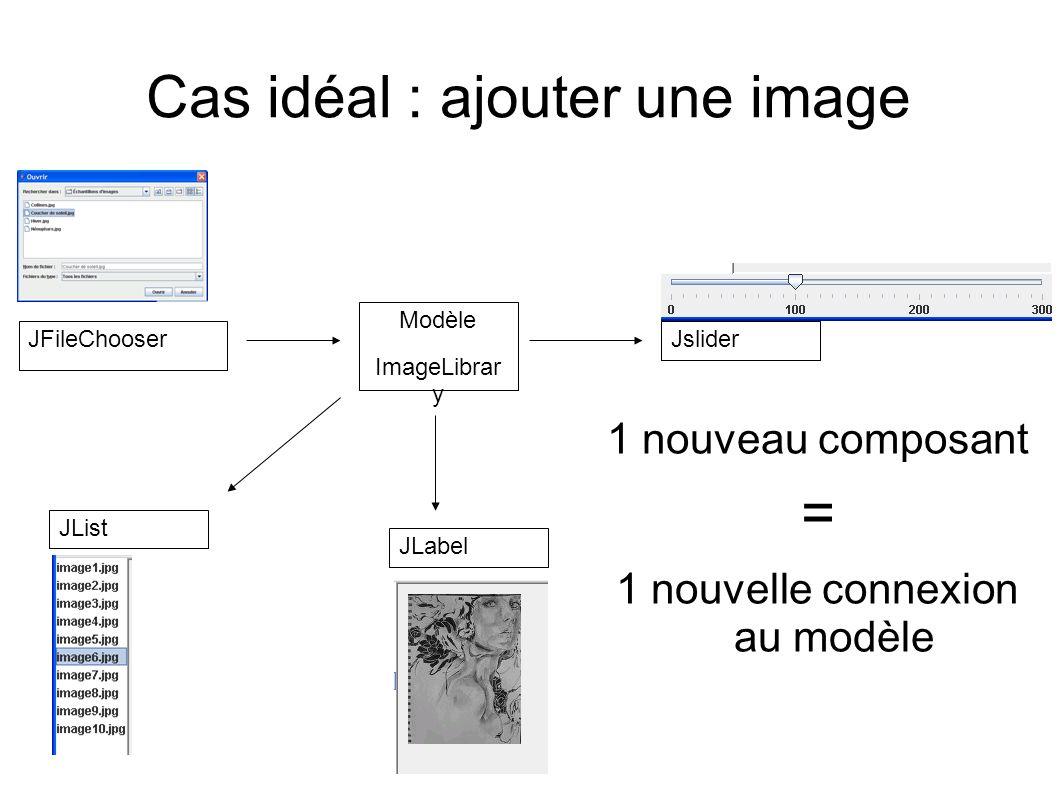 Cas idéal : ajouter une image JList Modèle ImageLibrar y Jslider JLabel JFileChooser 1 nouveau composant = 1 nouvelle connexion au modèle