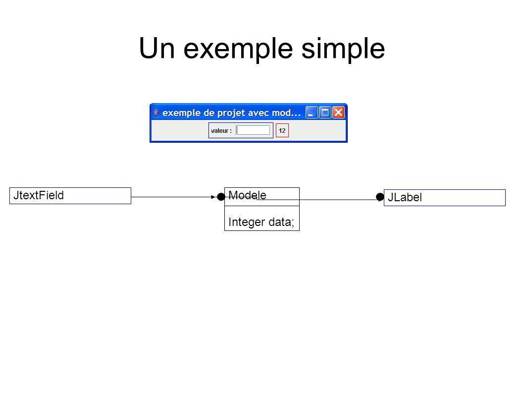 Un exemple simple Modele Integer data; JLabel JtextField