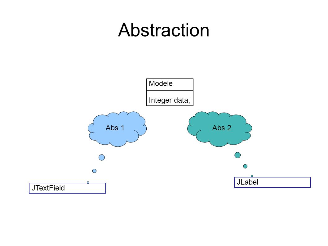 Abstraction Modele Integer data; JLabel JTextField Abs 1Abs 2