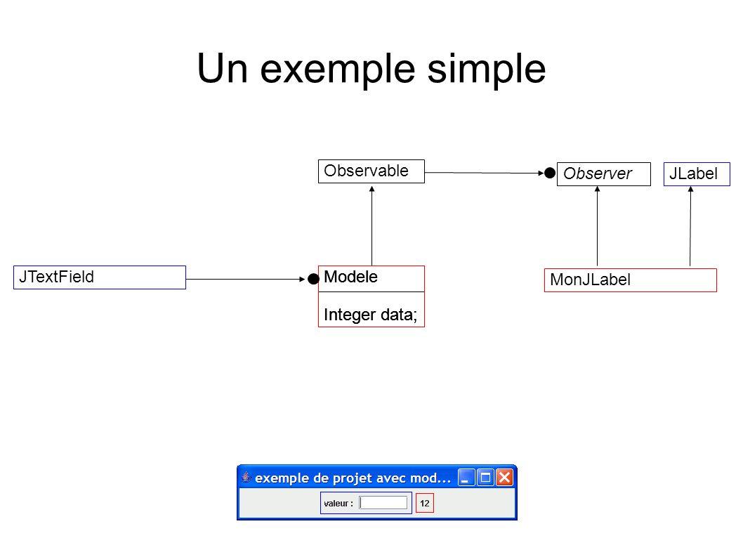 Un exemple simple Modele Integer data; MonJLabel JTextField Observable Modele Integer data; Modele Integer data; ObserverJLabel
