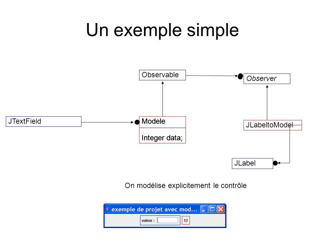 Un exemple simple Modele Integer data; JTextField Observable Modele Integer data; Modele Integer data; JLabeltoModel Observer JLabel On modélise expli