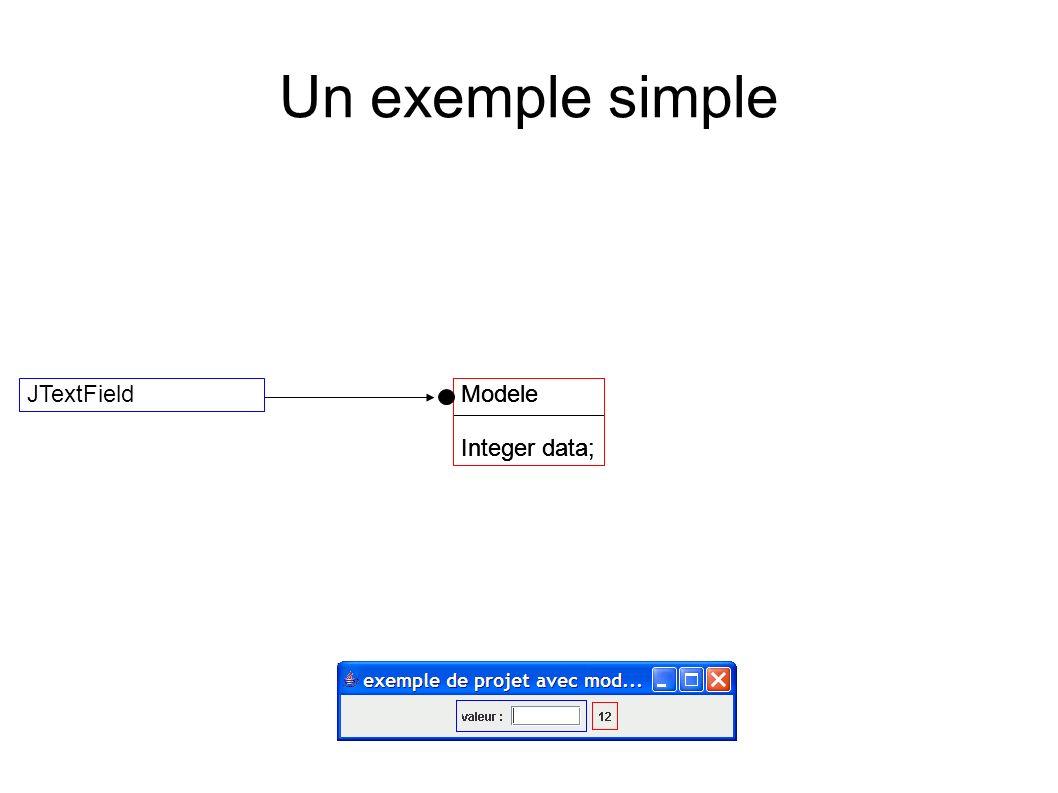 Un exemple simple Modele Integer data; JTextFieldModele Integer data; Modele Integer data;