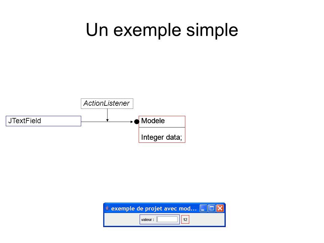 Un exemple simple Modele Integer data; JTextFieldModele Integer data; Modele Integer data; ActionListener