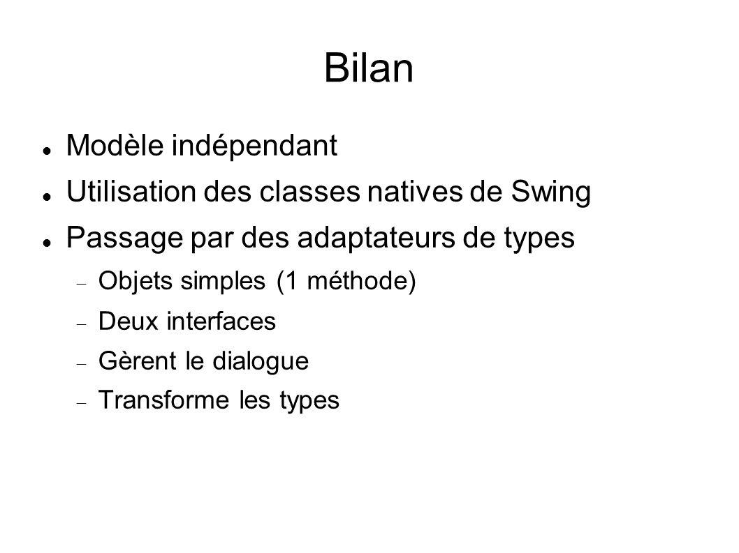 Bilan Modèle indépendant Utilisation des classes natives de Swing Passage par des adaptateurs de types Objets simples (1 méthode) Deux interfaces Gère