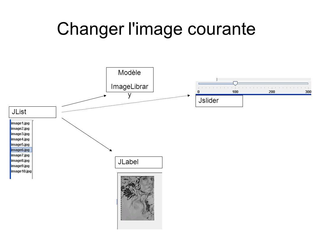 Un exemple simple Modele Integer data; Modele Integer data; Modele Integer data; JtextField JtextFieldToModel ActionListener