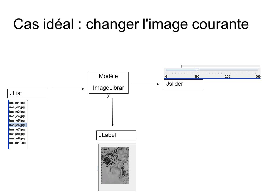 Cas idéal : changer l'image courante JList Modèle ImageLibrar y Jslider JLabel