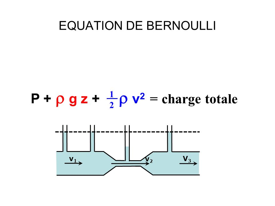EQUATION DE BERNOULLI P + g z + v 2 = charge totale 1212 v2v2 v1v1 V3V3