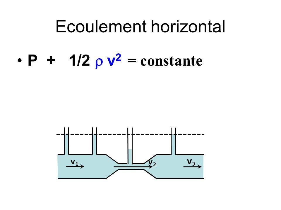 Ecoulement horizontal P + 1/2 v 2 = constante v2v2 v1v1 V3V3