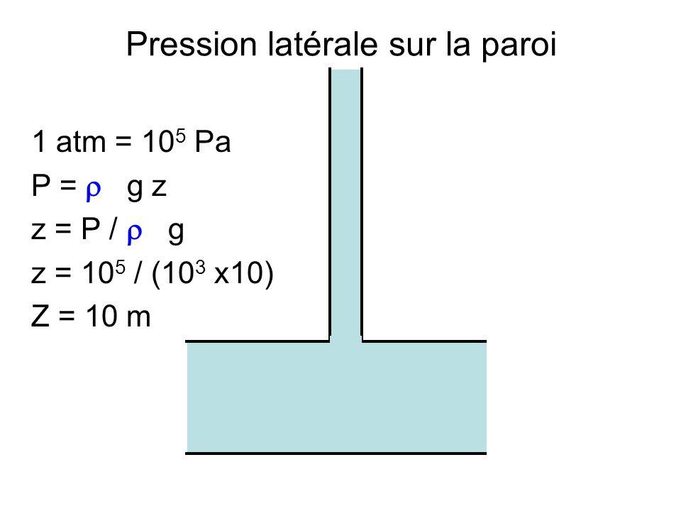 Pression latérale sur la paroi 1 atm = 10 5 Pa P = g z z = P / g z = 10 5 / (10 3 x10) Z = 10 m