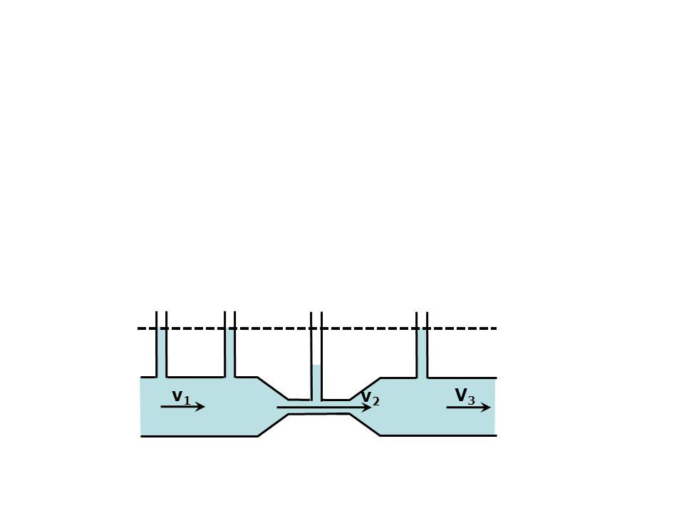 Equation de continuité Soit un fluide incompressible dans un tube ou une artère indéformable S 1 v 1 = S 2 v 2 Si le rayon r2 est la moitié de r1 V2 est égale à V1 multipliée par 124 8