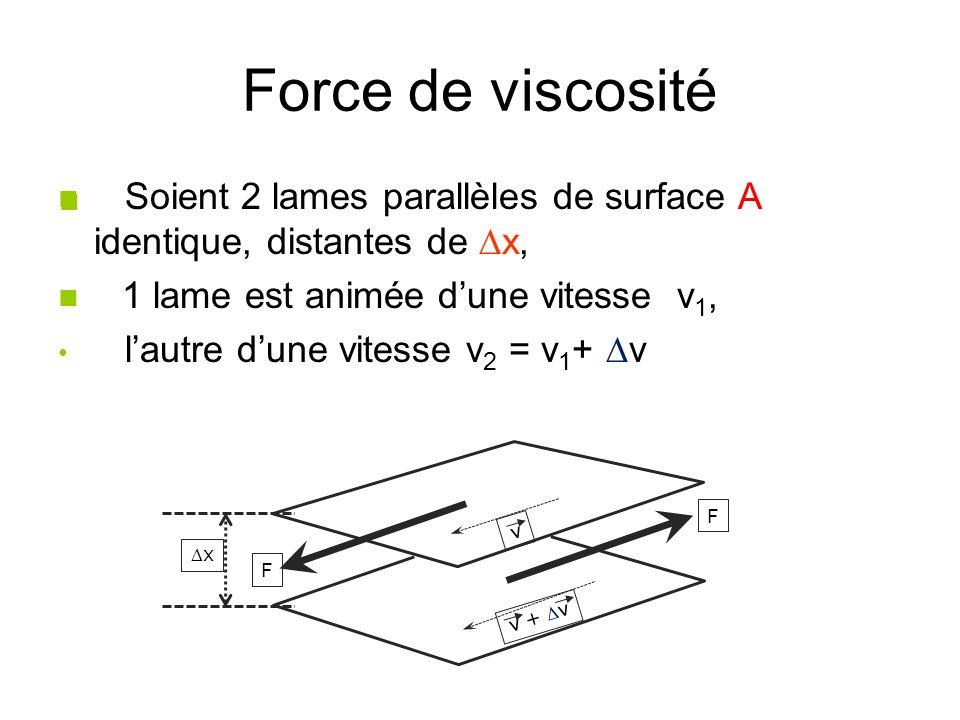 Force de viscosité Soient 2 lames parallèles de surface A identique, distantes de x, 1 lame est animée dune vitesse v 1, lautre dune vitesse v 2 = v 1