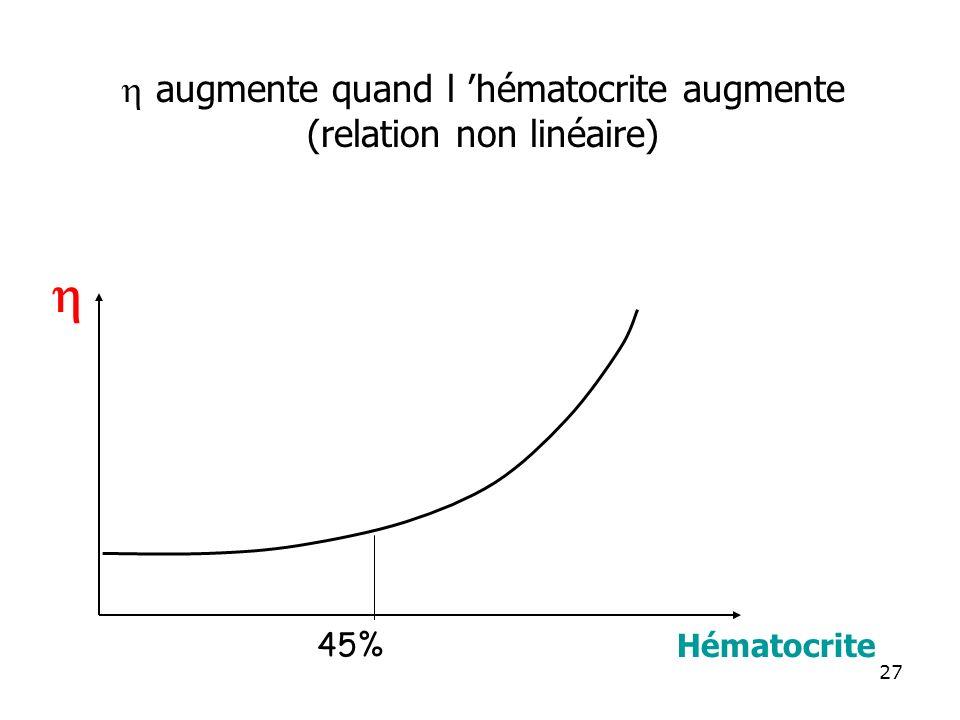 augmente quand l hématocrite augmente (relation non linéaire) Hématocrite 45% 27