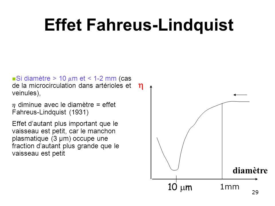 Effet Fahreus-Lindquist diamètre 10 m Si diamètre > 10 m et < 1-2 mm (cas de la microcirculation dans artérioles et veinules), diminue avec le diamètr
