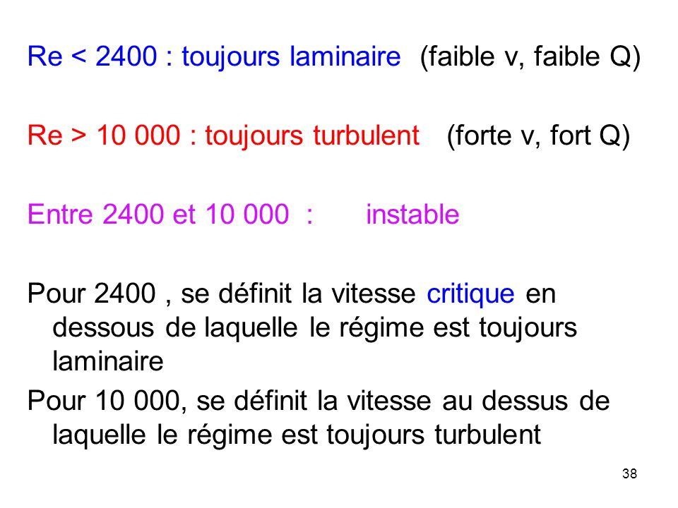 Re < 2400 : toujours laminaire (faible v, faible Q) Re > 10 000 : toujours turbulent (forte v, fort Q) Entre 2400 et 10 000 :instable Pour 2400, se dé