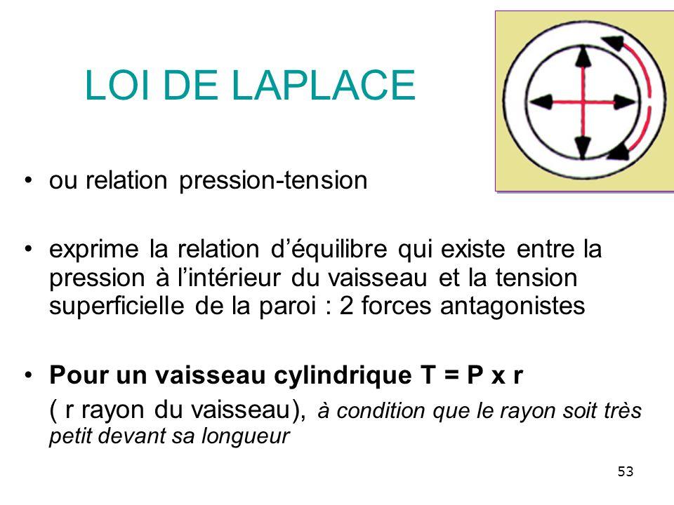 LOI DE LAPLACE ou relation pression-tension exprime la relation déquilibre qui existe entre la pression à lintérieur du vaisseau et la tension superfi