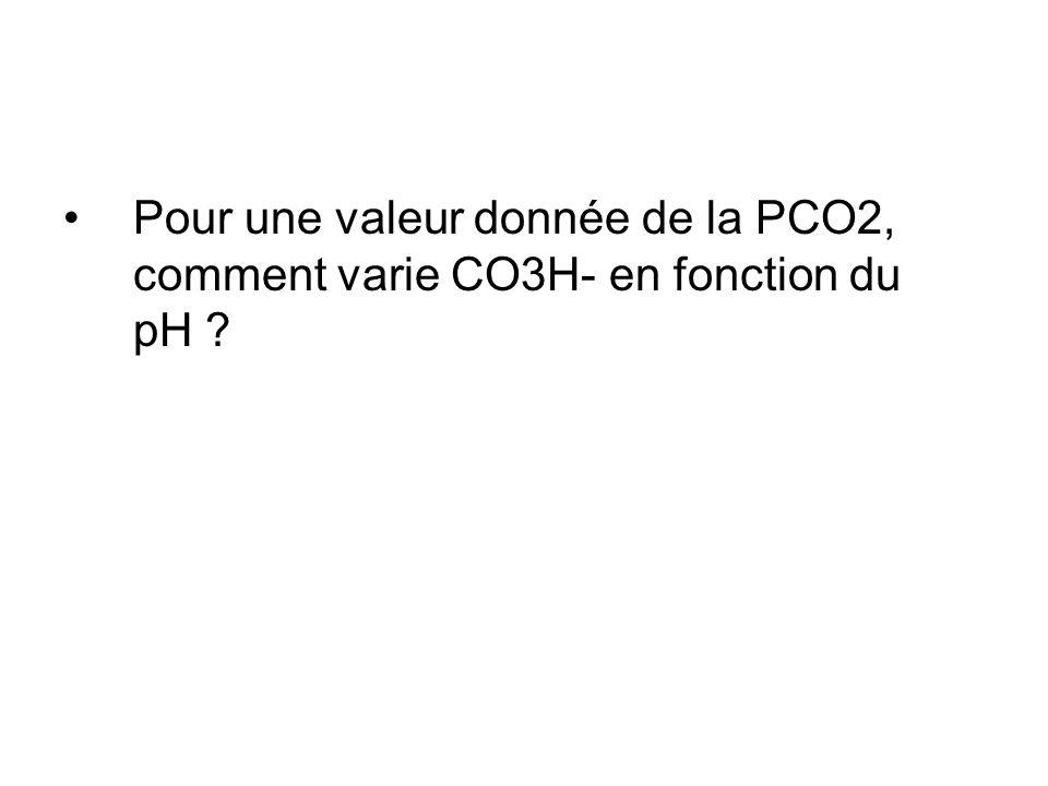Pour une valeur donnée de la PCO2, comment varie CO3H- en fonction du pH ?