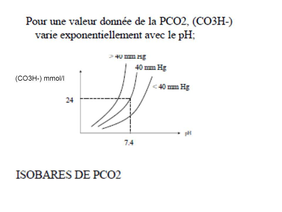(CO3H-) mmol/l