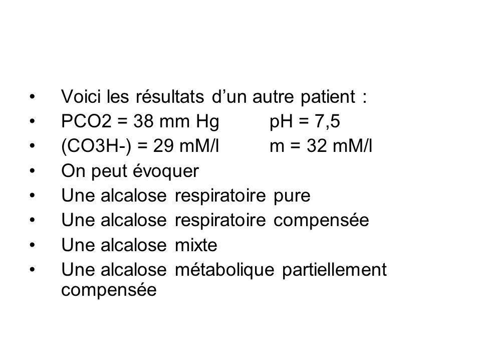 Voici les résultats dun autre patient : PCO2 = 38 mm HgpH = 7,5 (CO3H-) = 29 mM/l m = 32 mM/l On peut évoquer Une alcalose respiratoire pure Une alcalose respiratoire compensée Une alcalose mixte Une alcalose métabolique partiellement compensée