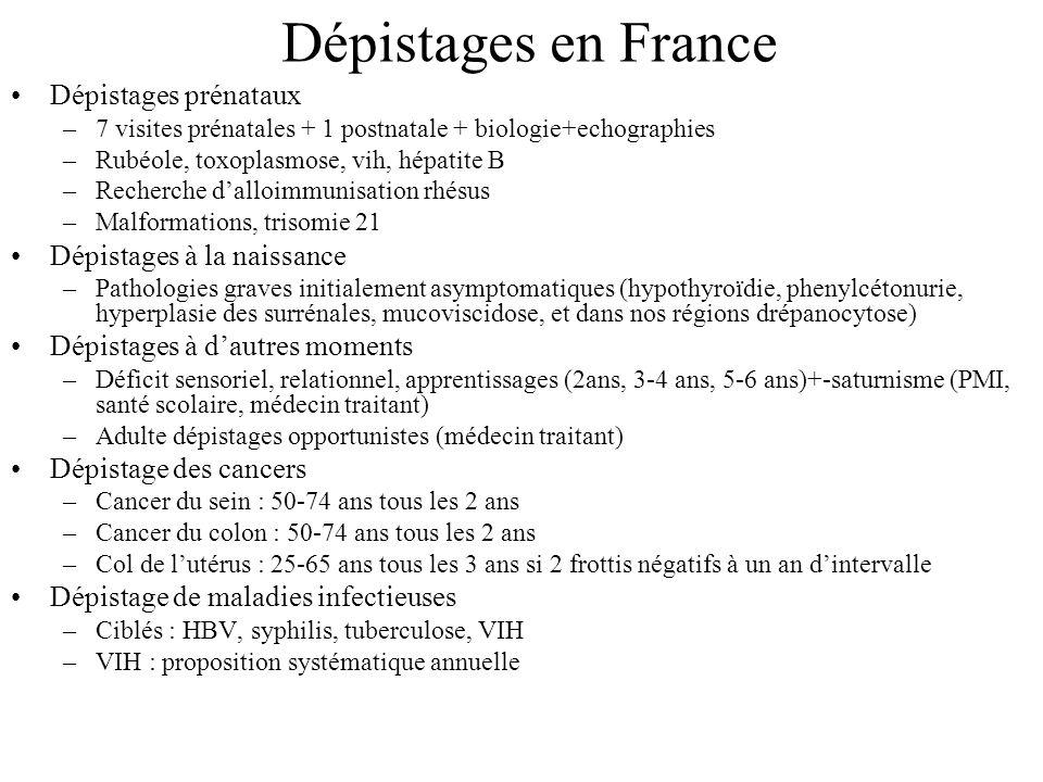 Dépistages en France Dépistages prénataux –7 visites prénatales + 1 postnatale + biologie+echographies –Rubéole, toxoplasmose, vih, hépatite B –Recherche dalloimmunisation rhésus –Malformations, trisomie 21 Dépistages à la naissance –Pathologies graves initialement asymptomatiques (hypothyroïdie, phenylcétonurie, hyperplasie des surrénales, mucoviscidose, et dans nos régions drépanocytose) Dépistages à dautres moments –Déficit sensoriel, relationnel, apprentissages (2ans, 3-4 ans, 5-6 ans)+-saturnisme (PMI, santé scolaire, médecin traitant) –Adulte dépistages opportunistes (médecin traitant) Dépistage des cancers –Cancer du sein : 50-74 ans tous les 2 ans –Cancer du colon : 50-74 ans tous les 2 ans –Col de lutérus : 25-65 ans tous les 3 ans si 2 frottis négatifs à un an dintervalle Dépistage de maladies infectieuses –Ciblés : HBV, syphilis, tuberculose, VIH –VIH : proposition systématique annuelle