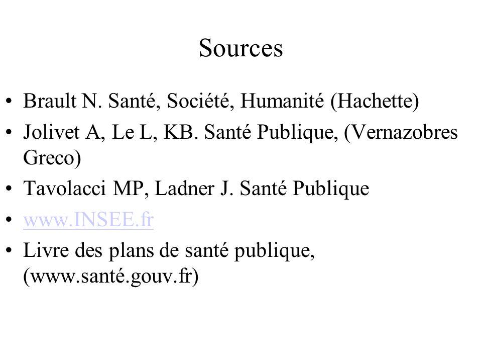 Sources Brault N.Santé, Société, Humanité (Hachette) Jolivet A, Le L, KB.