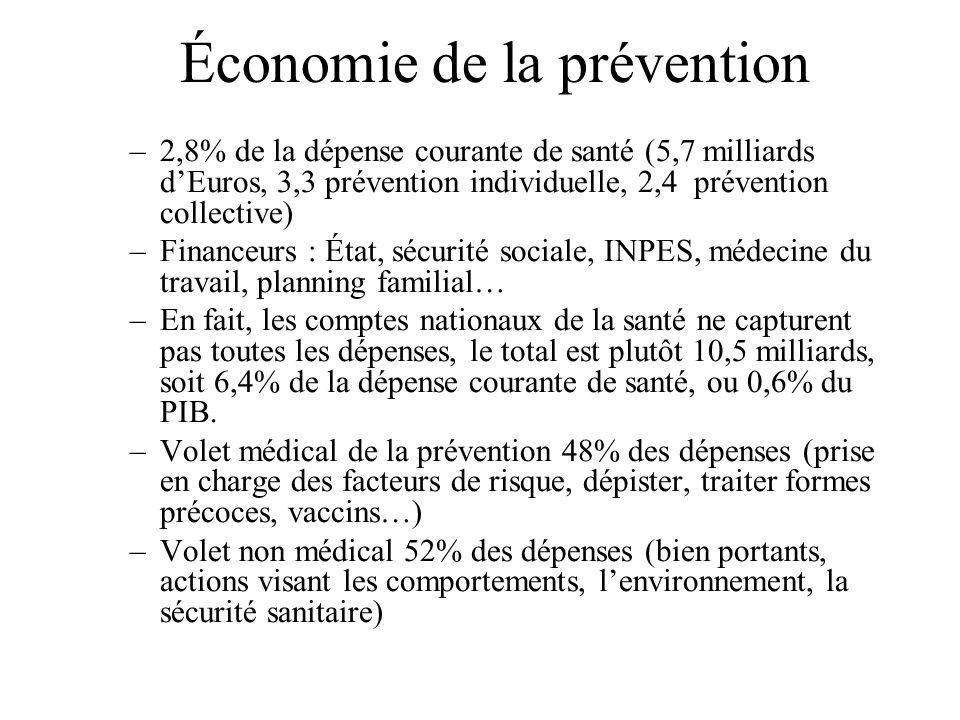 Économie de la prévention –2,8% de la dépense courante de santé (5,7 milliards dEuros, 3,3 prévention individuelle, 2,4 prévention collective) –Financeurs : État, sécurité sociale, INPES, médecine du travail, planning familial… –En fait, les comptes nationaux de la santé ne capturent pas toutes les dépenses, le total est plutôt 10,5 milliards, soit 6,4% de la dépense courante de santé, ou 0,6% du PIB.
