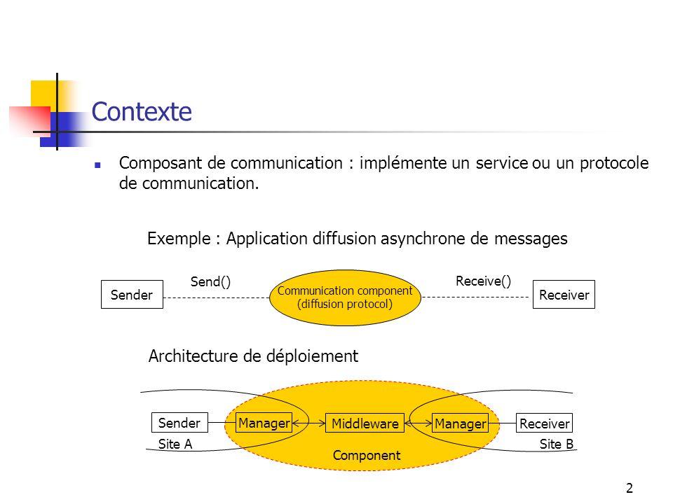 2 Contexte Composant de communication : implémente un service ou un protocole de communication.