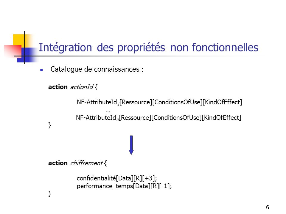 6 Intégration des propriétés non fonctionnelles Catalogue de connaissances : action actionId { NF-AttributeId 1 [Ressource][ConditionsOfUse][KindOfEffect] … NF-AttributeId n [Ressource][ConditionsOfUse][KindOfEffect] } action chiffrement { confidentialité[Data][R][+3]; performance_temps[Data][R][-1]; }