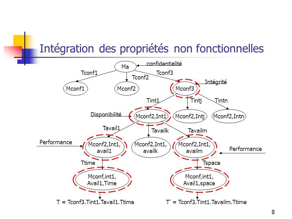 8 Intégration des propriétés non fonctionnelles Mconf3 Tconf1 Ma Mconf2Mconf1 Tconf3 Tconf2 confidentialité Mconf2,Int1Mconf2,IntjMconf2,Intn Tint1TintjTintn Intégrité Mconf2,Int1, avail1 Tavailk Tavail1 Tavailm Mconf2,Int1, availm Mconf2,Int1, availk Disponibilité Mconf,int1, Avail1,Time Ttime Performance T = Tconf3.Tint1.Tavail1.Ttime Mconf,int1, Avail1,space Tspace Performance T = Tconf3.Tint1.Tavailm.Ttime