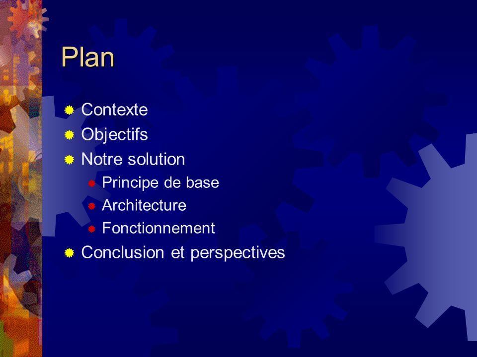 Plan Contexte Objectifs Notre solution Principe de base Architecture Fonctionnement Conclusion et perspectives