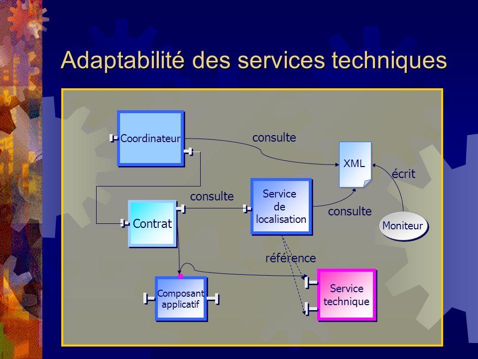 Adaptabilité des services techniques Moniteur Service technique Service technique Composant applicatif Composant applicatif Contrat Coordinateur Service de localisation Service de localisation consulte référence consulte écrit XML
