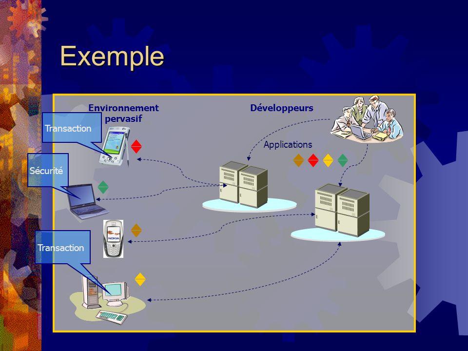 Exemple Environnement pervasif Développeurs Applications Transaction Sécurité