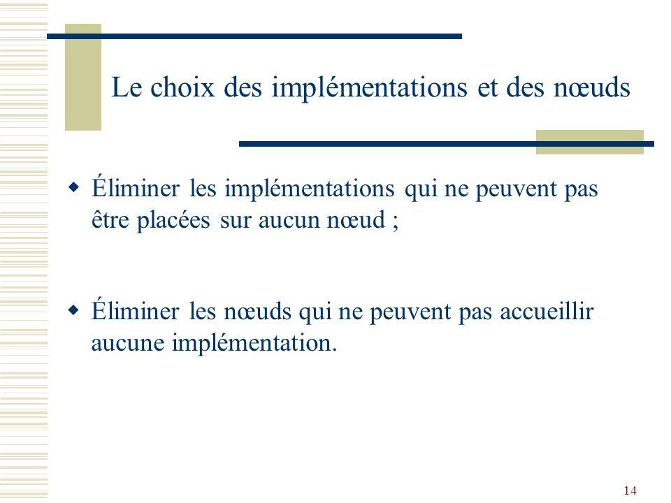 14 Le choix des implémentations et des nœuds Éliminer les implémentations qui ne peuvent pas être placées sur aucun nœud ; Éliminer les nœuds qui ne peuvent pas accueillir aucune implémentation.
