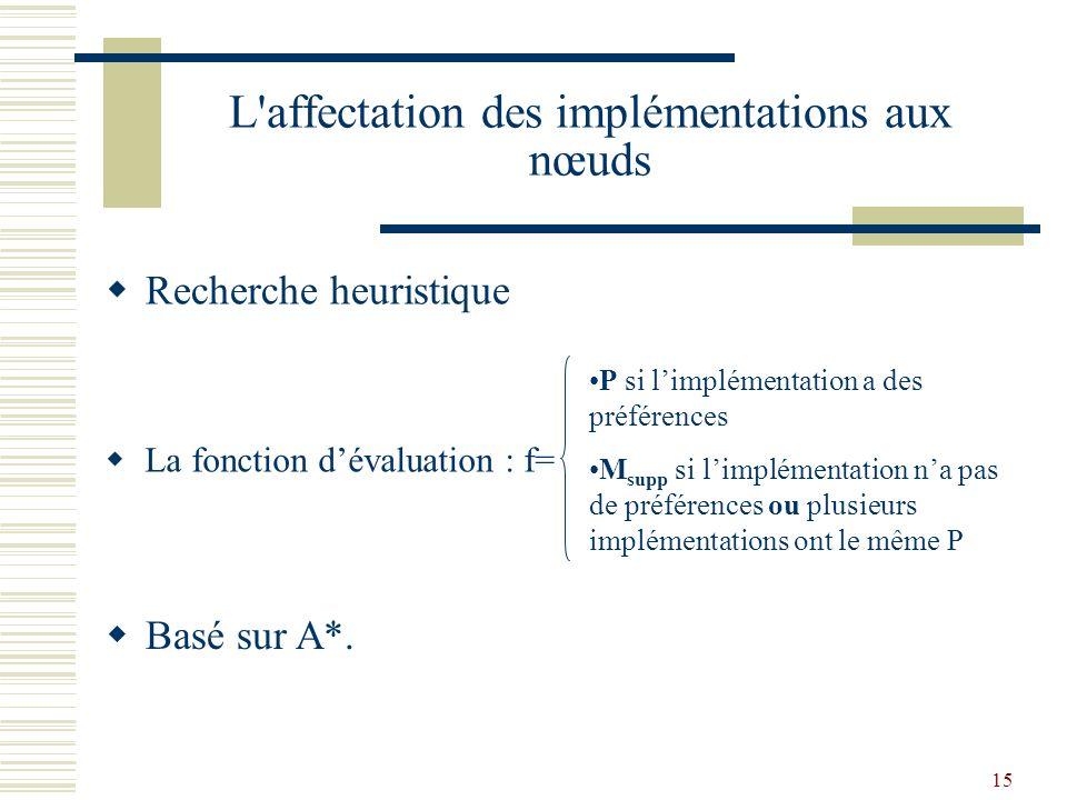 15 L affectation des implémentations aux nœuds Recherche heuristique P si limplémentation a des préférences M supp si limplémentation na pas de préférences ou plusieurs implémentations ont le même P La fonction dévaluation : f= Basé sur A*.