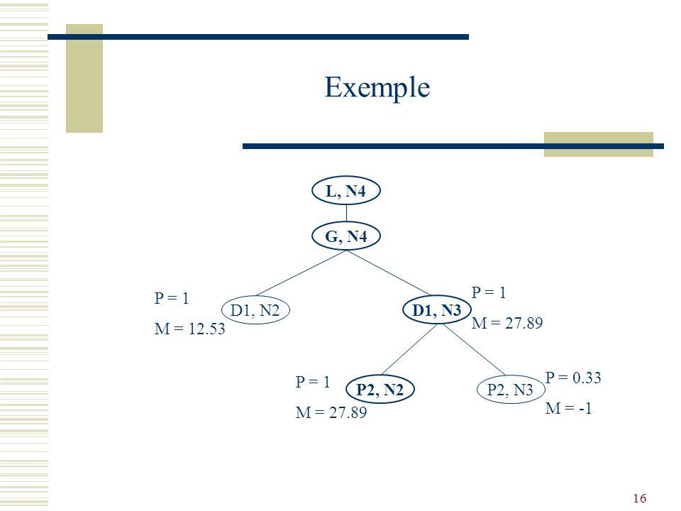 16 Exemple L, N4 G, N4 D1, N2 D1, N3 P2, N2 P2, N3 P = 1 M = 12.53 P = 1 M = 27.89 P = 1 M = 27.89 P = 0.33 M = -1