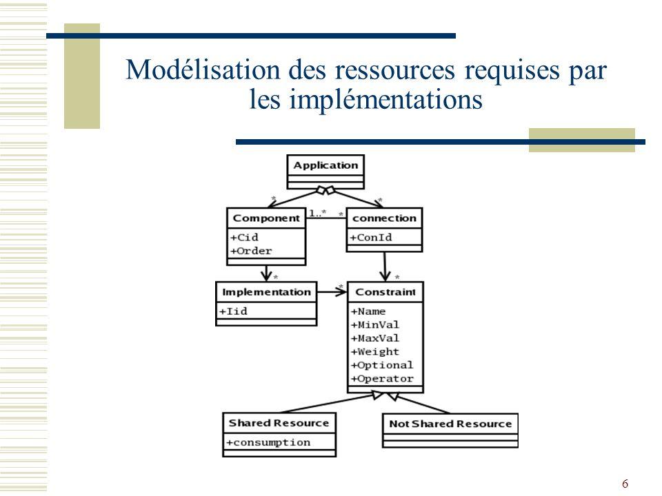 6 Modélisation des ressources requises par les implémentations