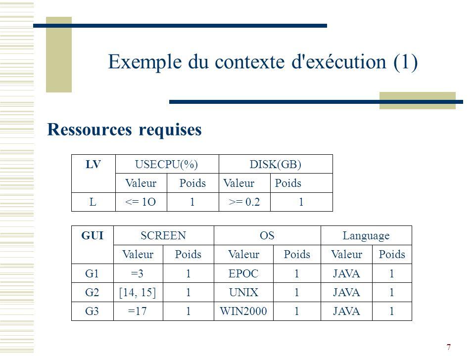 18 Conclusion Modélisation du contexte requis et fourni Proposition dun algorithme pour le choix et laffectation des implémentations aux nœuds Implémentation et évaluation de lalgorithme