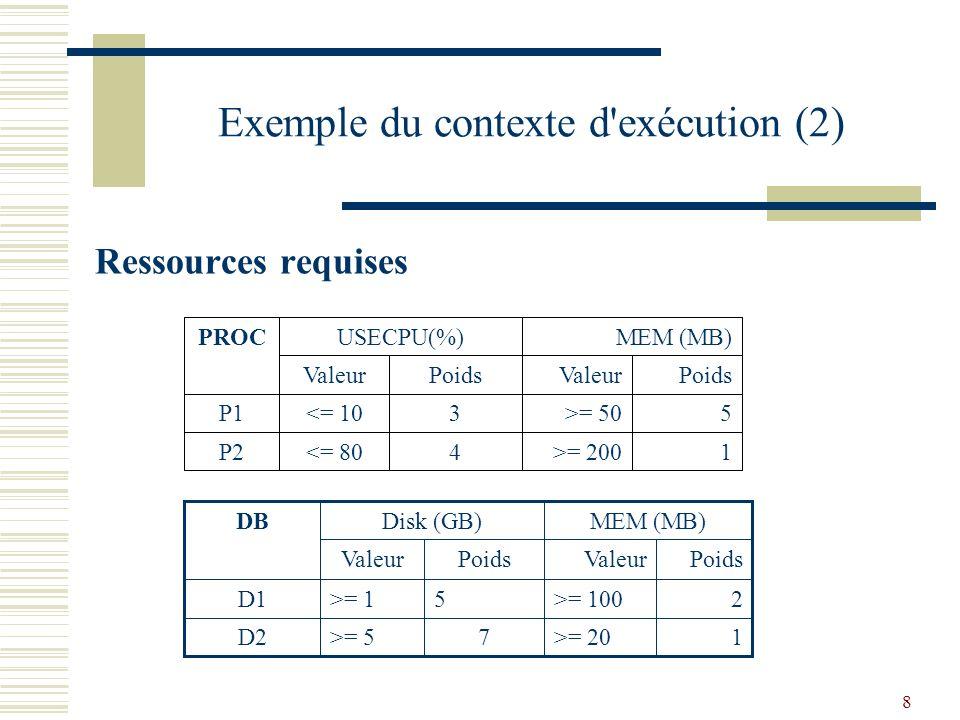 8 Exemple du contexte d exécution (2) 1>= 2004<= 80P2 5>= 503<= 10P1 PoidsValeurPoidsValeur MEM (MB)USECPU(%)PROC 1>= 207>= 5D2 2>= 1005>= 1D1 DB Valeur Disk (GB) PoidsValeur MEM (MB) Poids Ressources requises