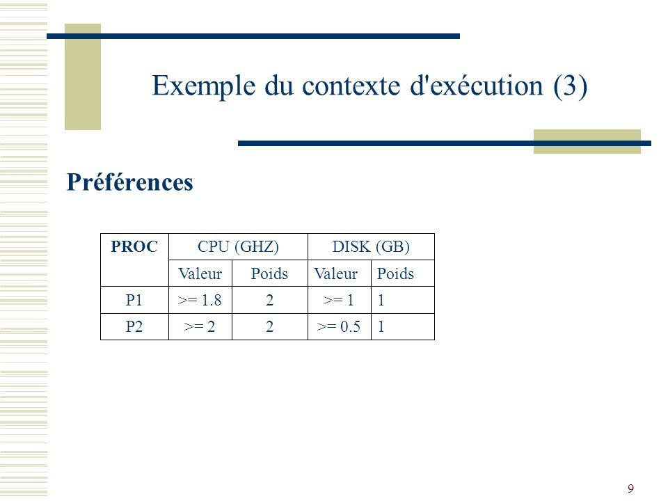 9 Exemple du contexte d exécution (3) 1>= 0.52>= 2P2 1>= 12>= 1.8P1 PoidsValeurPoidsValeur DISK (GB)CPU (GHZ)PROC Préférences