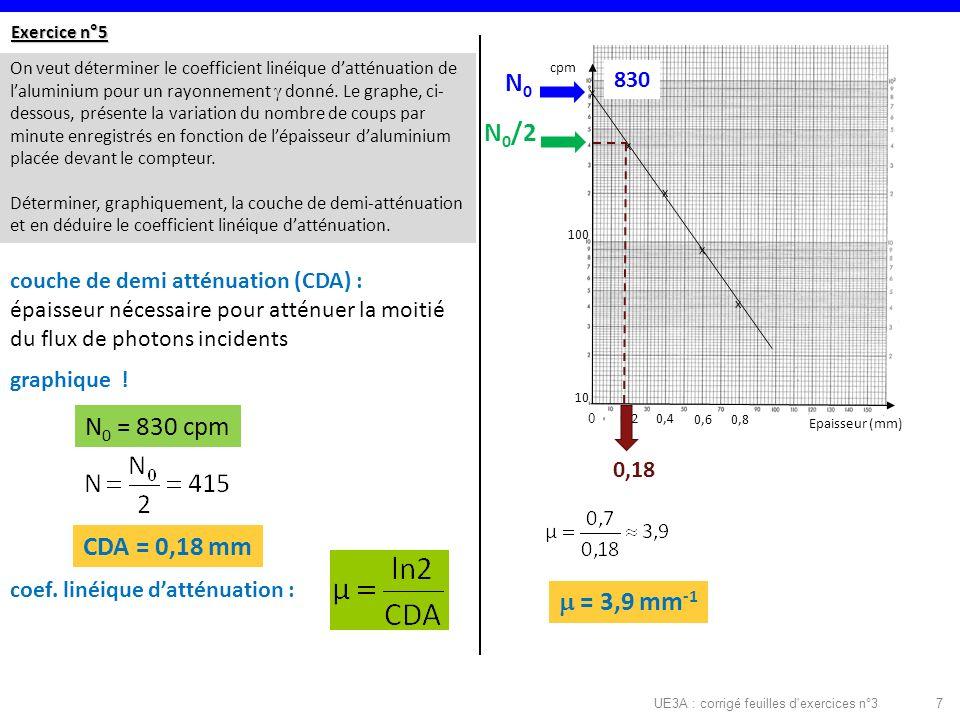 UE3A : corrigé feuilles d exercices n°37 Exercice n°5 On veut déterminer le coefficient linéique datténuation de laluminium pour un rayonnement donné.