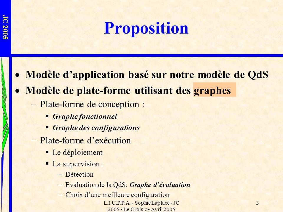 L.I.U.P.P.A. - Sophie Laplace - JC 2005 - Le Croisic - Avril 2005 3 Modèle dapplication basé sur notre modèle de QdS Modèle de plate-forme utilisant d