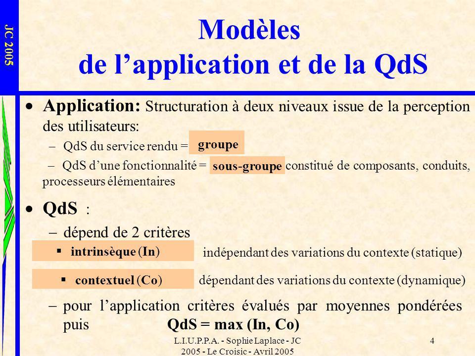 L.I.U.P.P.A. - Sophie Laplace - JC 2005 - Le Croisic - Avril 2005 4 Modèles de lapplication et de la QdS JC 2005 dépendant des variations du contexte