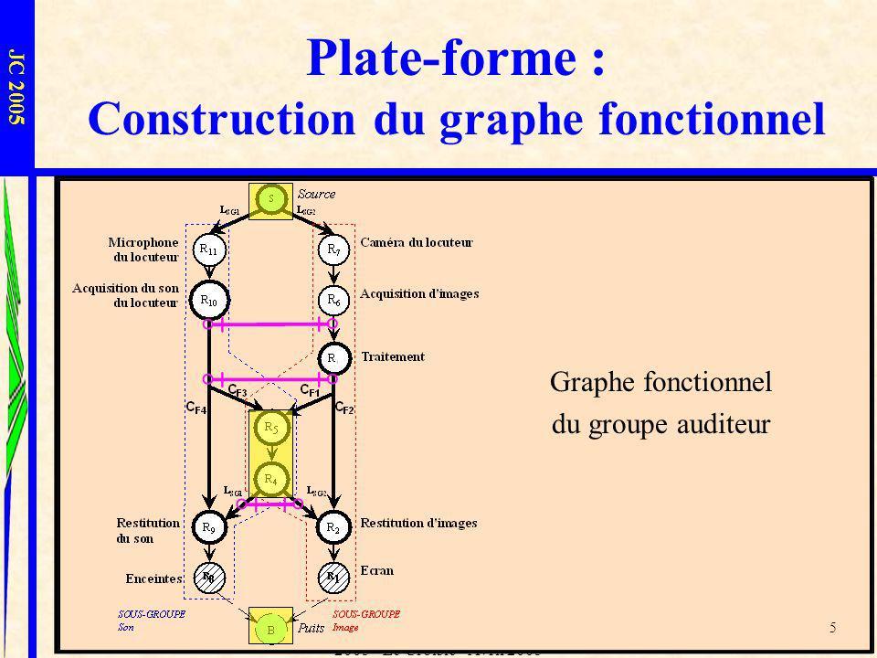 L.I.U.P.P.A. - Sophie Laplace - JC 2005 - Le Croisic - Avril 2005 5 Graphe fonctionnel du sous-groupe image Plate-forme : Construction du graphe fonct