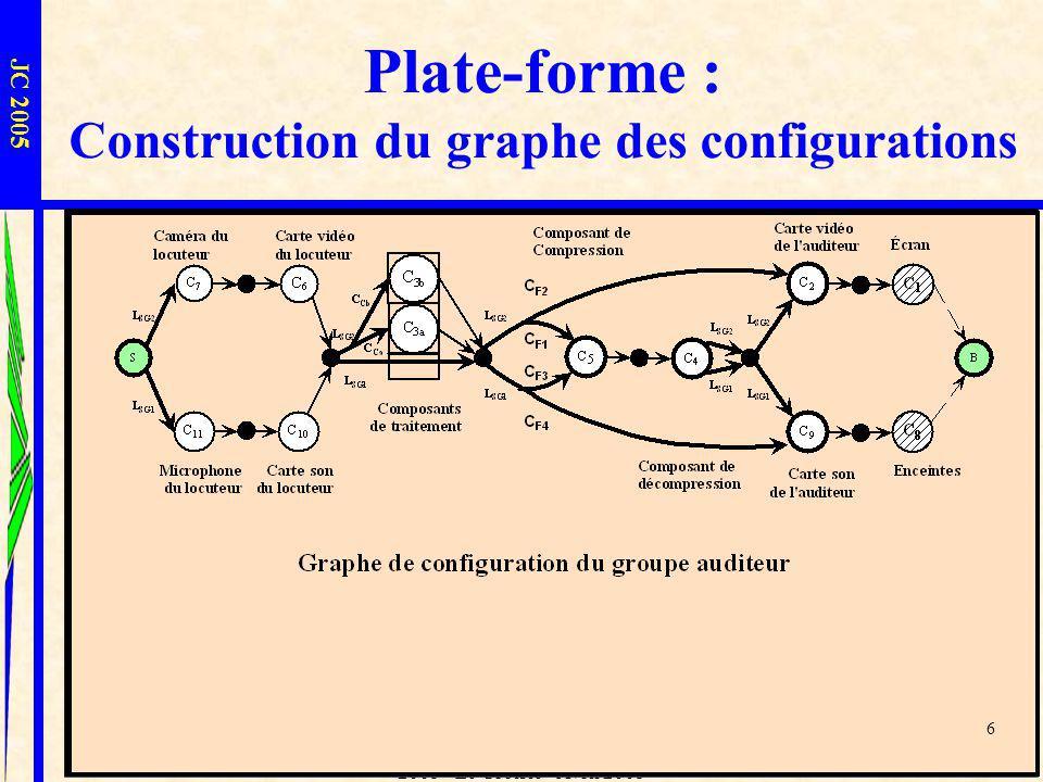 L.I.U.P.P.A. - Sophie Laplace - JC 2005 - Le Croisic - Avril 2005 6 Plate-forme : Construction du graphe des configurations JC 2005 6
