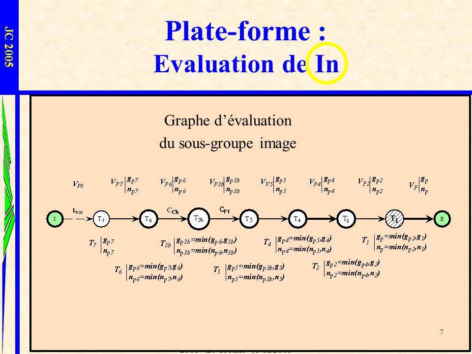 L.I.U.P.P.A. - Sophie Laplace - JC 2005 - Le Croisic - Avril 2005 7 Plate-forme : Evaluation de In JC 2005 Graphe dévaluation du sous-groupe image 7